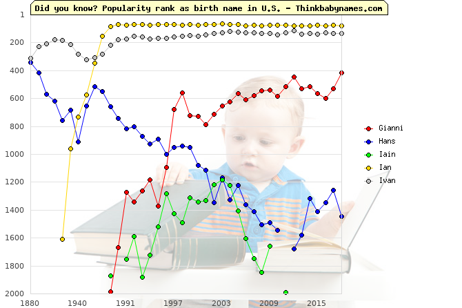 Top 2000 baby names ranking of Gianni, Hans, Iain, Ian, Ivan in U.S.