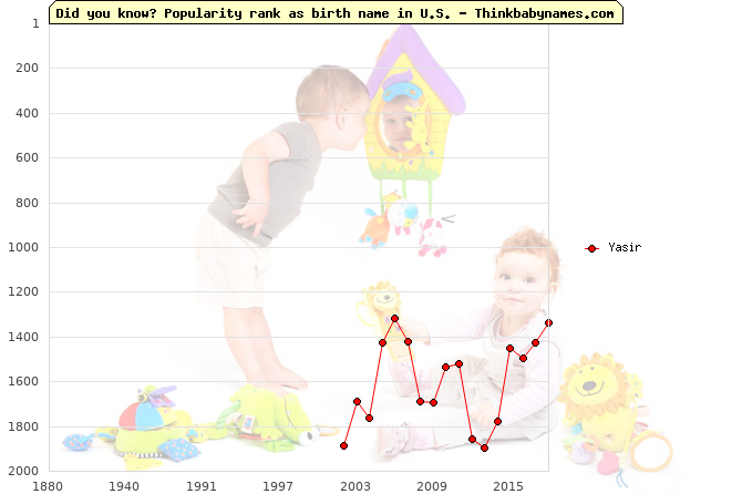 Top 2000 baby names ranking of Yasir name in U.S.