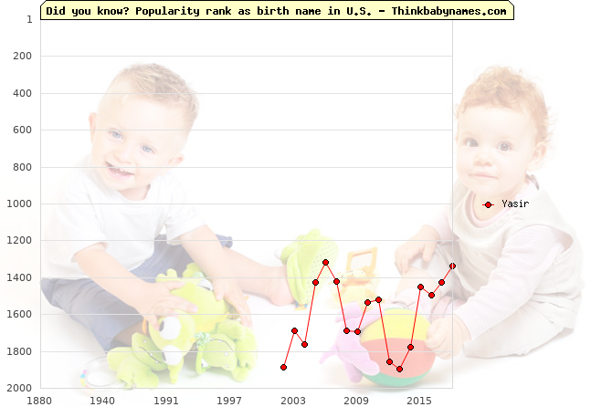 Top 2000 baby names ranking of Yasir in U.S.