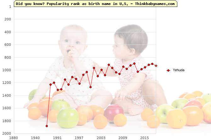 Top 2000 baby names ranking of Yehuda name in U.S.