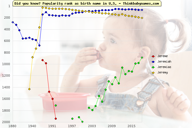 Top 2000 baby names ranking of Jereme, Jeremiah, Jeremias, Jeremy in U.S.