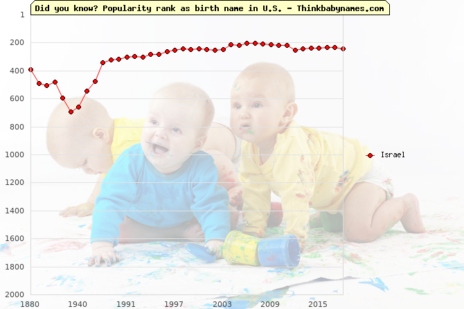 Top 1000 baby names ranking of Israel in U.S.