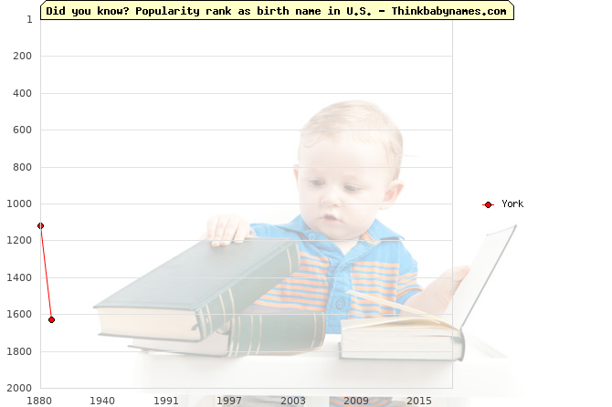 Top 2000 baby names ranking of York in U.S.