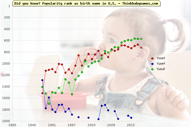 Top 2000 baby names ranking of Yosef, Yusef, Yusuf in U.S.