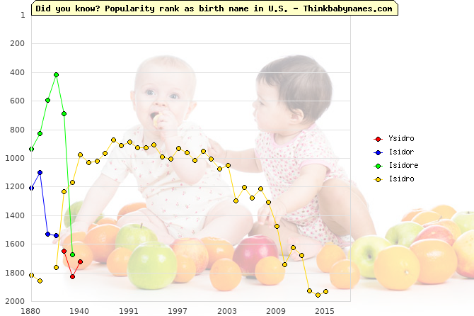 Top 2000 baby names ranking of Ysidro, Isidor, Isidore, Isidro in U.S.