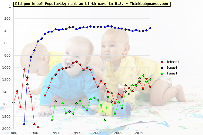 Top 2000 baby names ranking of Ishmael, Ismael, Ismail in U.S.