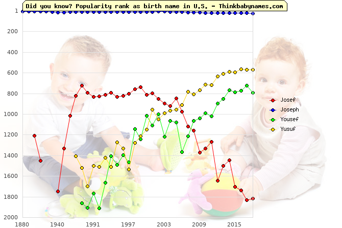Top 2000 baby names ranking of Josef, Joseph, Yousef, Yusuf in U.S.