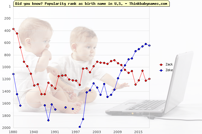 Top 2000 baby names ranking of Zack, Zeke in U.S.