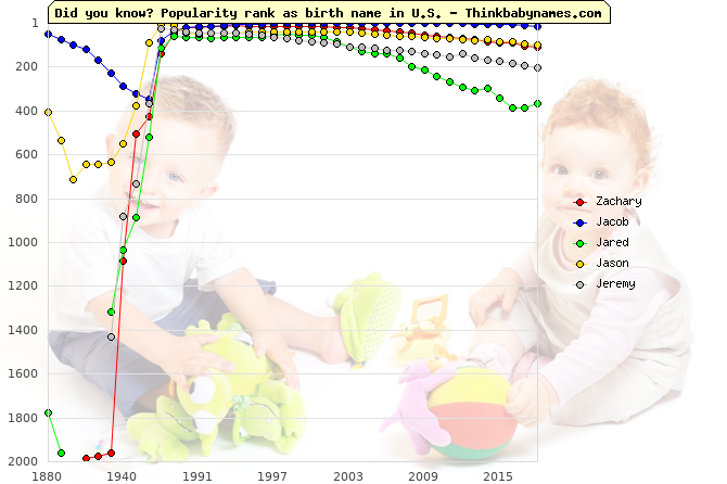 Top 2000 baby names ranking of Zachary, Jacob, Jared, Jason, Jeremy in U.S.