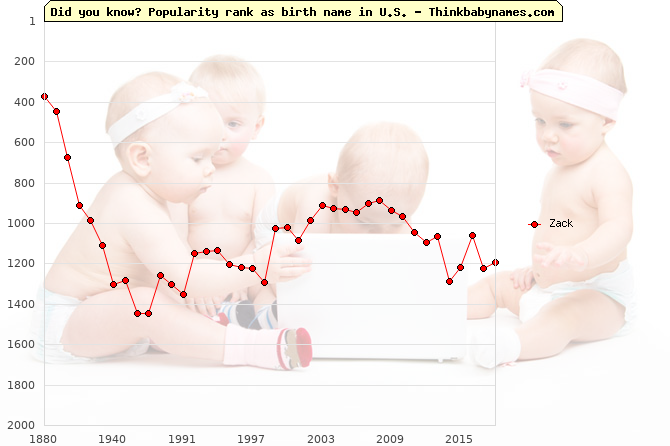 Top 2000 baby names ranking of Zack name in U.S.