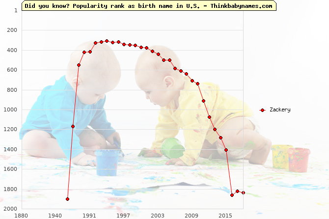 Top 2000 baby names ranking of Zackery name in U.S.