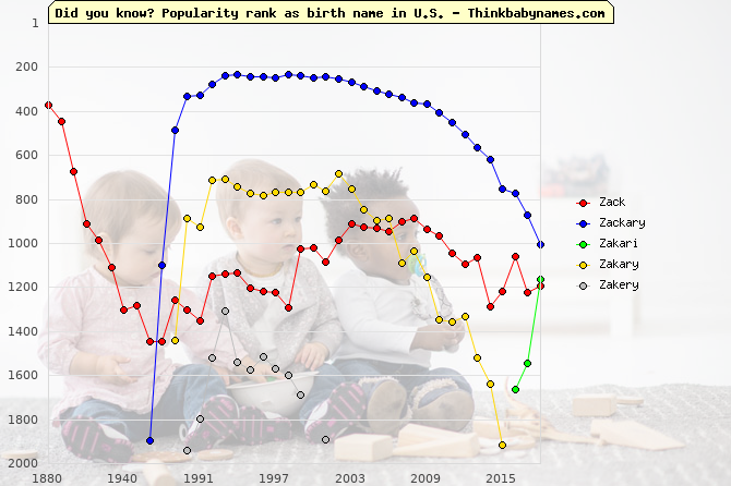 Top 2000 baby names ranking of Zack, Zackary, Zakari, Zakary, Zakery in U.S.