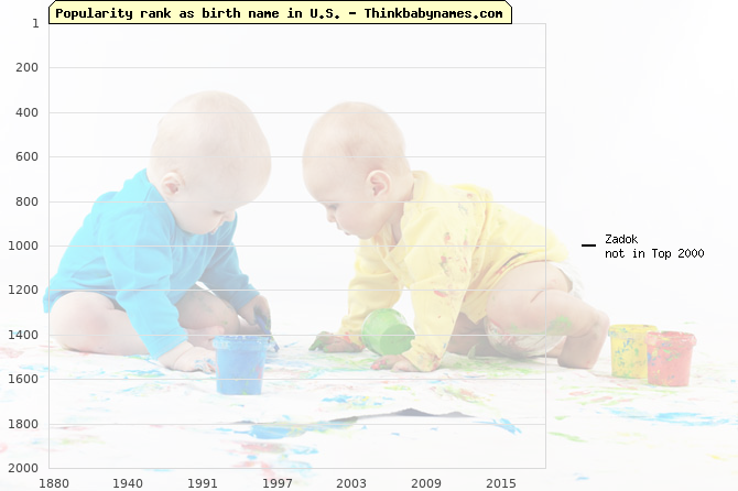 Top 2000 baby names ranking of Zadok name in U.S.