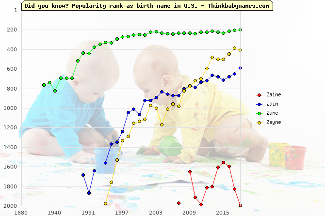 Top 2000 baby names ranking of Zaine, Zain, Zane, Zayne in U.S.