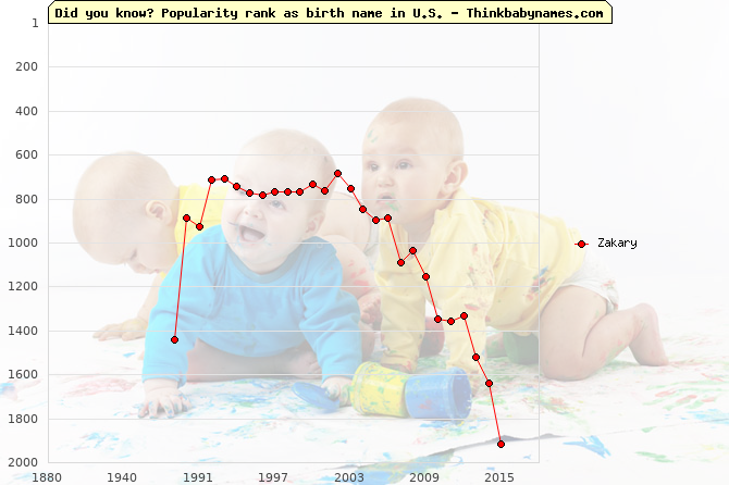 Top 2000 baby names ranking of Zakary name in U.S.