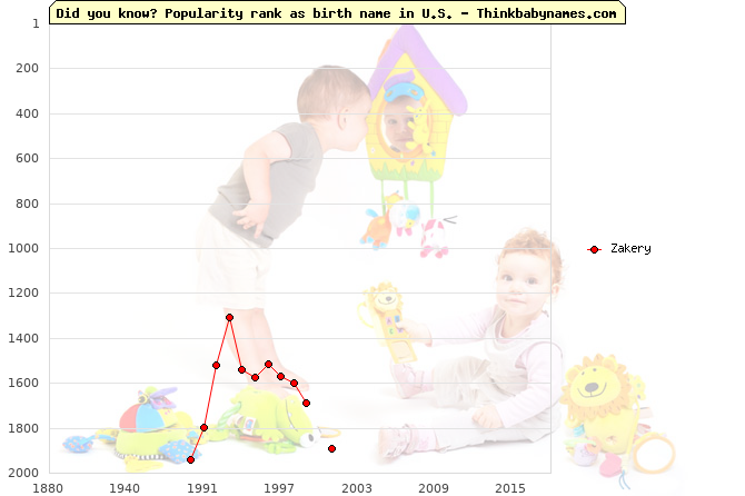 Top 2000 baby names ranking of Zakery name in U.S.
