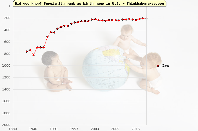 Top 2000 baby names ranking of Zane name in U.S.