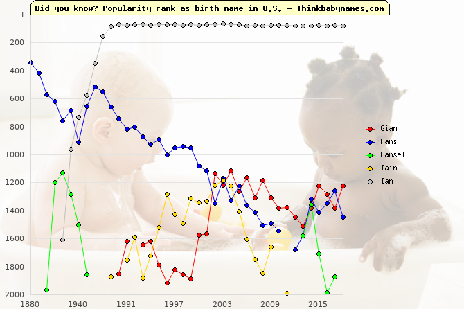 Top 2000 baby names ranking of Gian, Hans, Hansel, Iain, Ian in U.S.