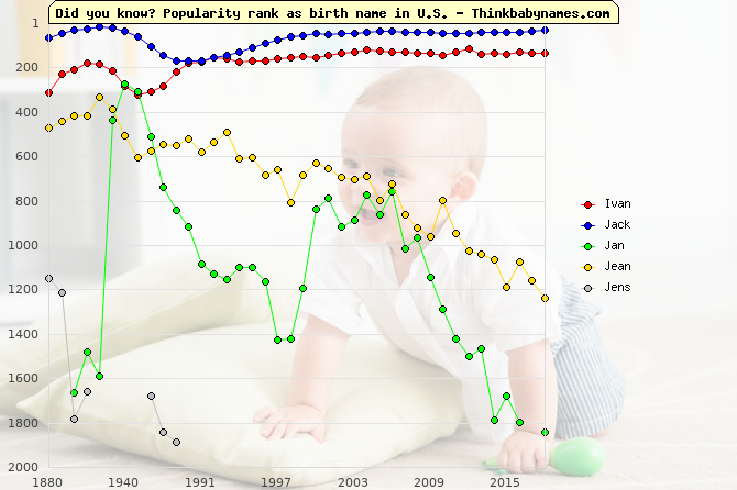 Top 2000 baby names ranking of Ivan, Jack, Jan, Jean, Jens in U.S.