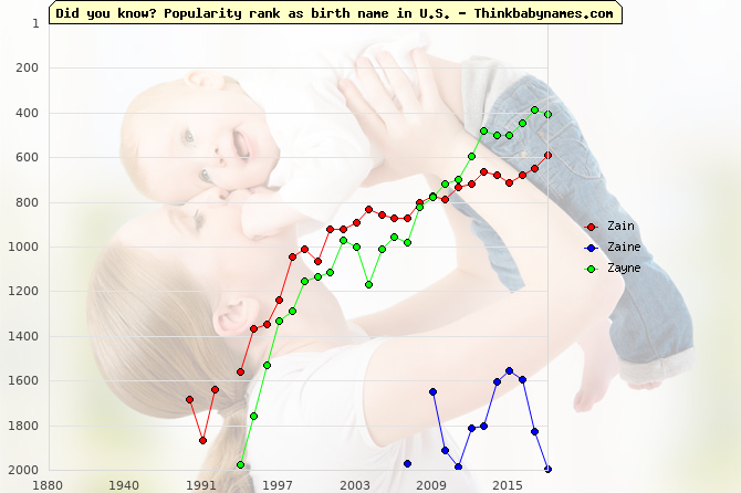 Top 2000 baby names ranking of Zain, Zaine, Zayne in U.S.