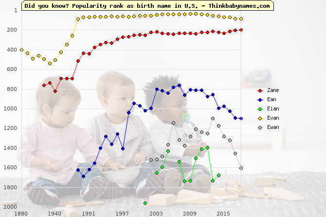 Top 2000 baby names ranking of Zane, Ean, Eian, Evan, Ewan in U.S.