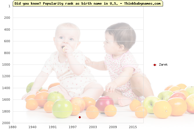 Top 2000 baby names ranking of Zarek name in U.S.