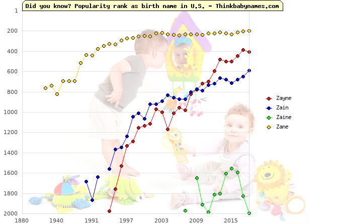 Top 2000 baby names ranking of Zayne, Zain, Zaine, Zane in U.S.