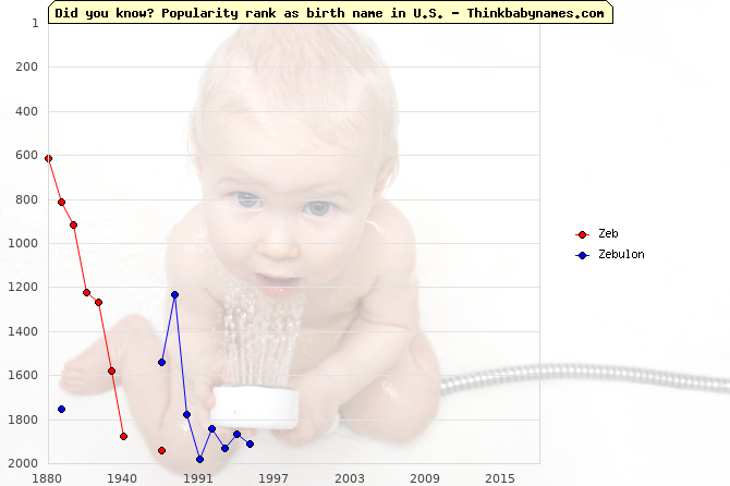Top 2000 baby names ranking of Zeb, Zebulon in U.S.