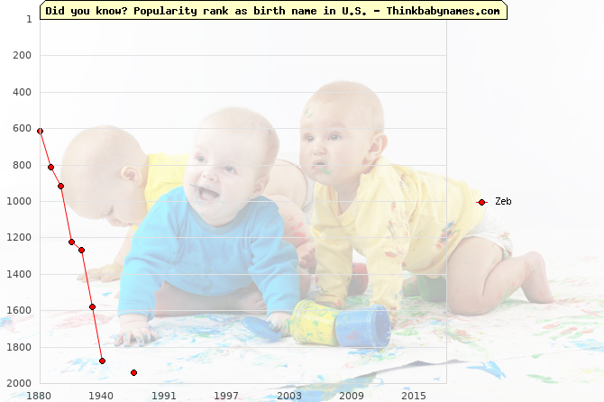 Top 1000 baby names ranking of Zeb in U.S.