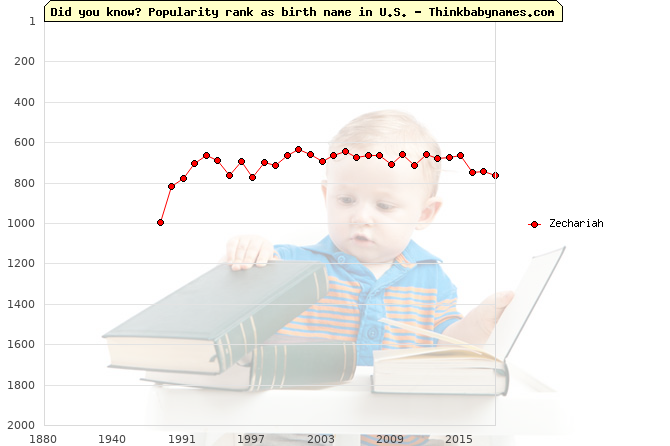 Top 2000 baby names ranking of Zechariah name in U.S.