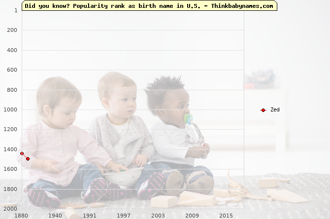 Top 2000 baby names ranking of Zed name in U.S.