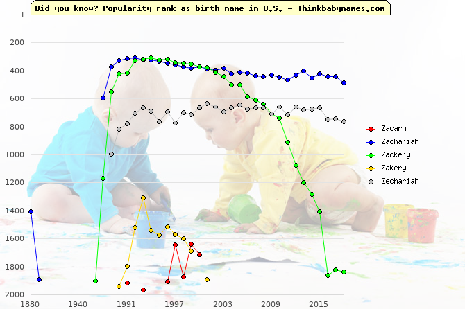 Top 2000 baby names ranking of Zacary, Zachariah, Zackery, Zakery, Zechariah in U.S.