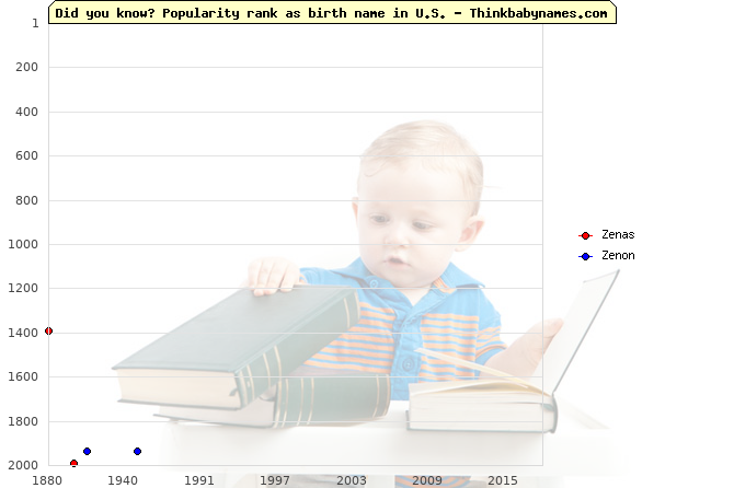 Top 2000 baby names ranking of Zenas, Zenon in U.S.