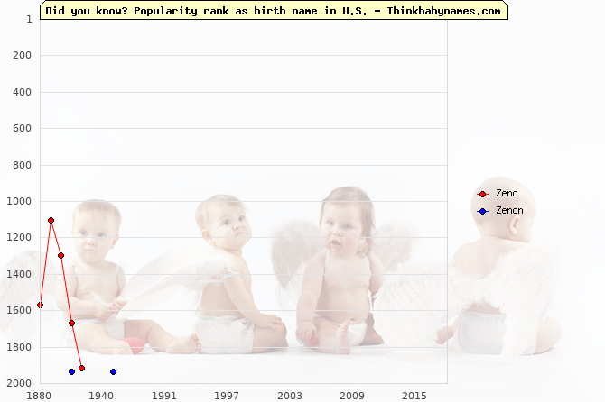 Top 2000 baby names ranking of Zeno, Zenon in U.S.