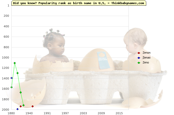 Top 2000 baby names ranking of Zenon, Zenas, Zeno in U.S.