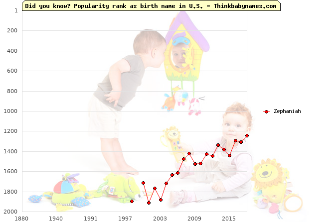Top 2000 baby names ranking of Zephaniah in U.S.