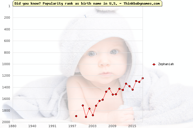 Top 2000 baby names ranking of Zephaniah name in U.S.