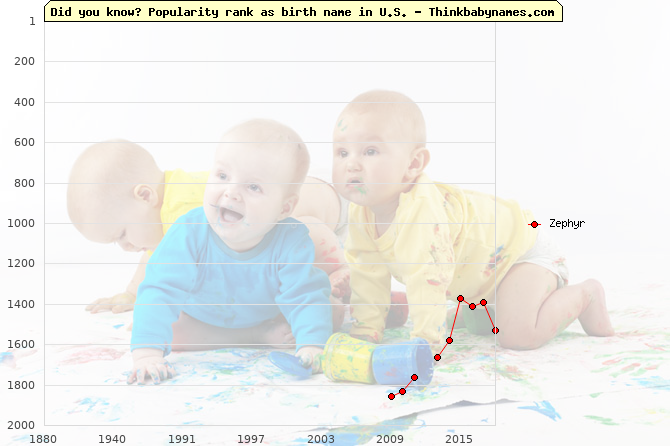 Top 2000 baby names ranking of Zephyr in U.S.