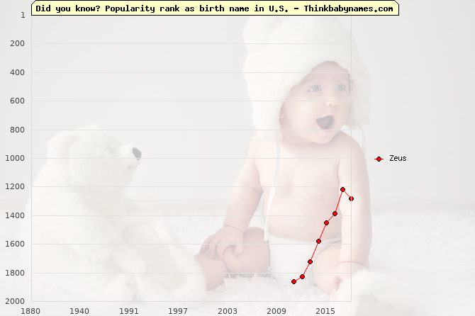 Top 2000 baby names ranking of Zeus name in U.S.