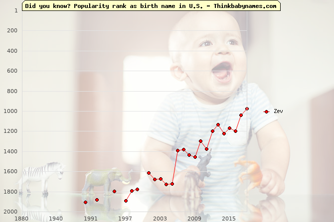 Top 2000 baby names ranking of Zev name in U.S.