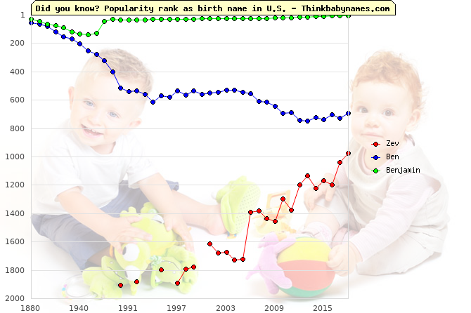 Top 2000 baby names ranking of Zev, Ben, Benjamin in U.S.