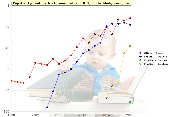 Top 100 baby names ranking of Alfred, Freddie outside U.S.