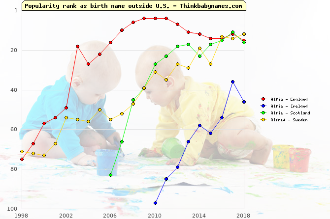 Top 100 baby names ranking of Alfie, Alfred outside U.S.
