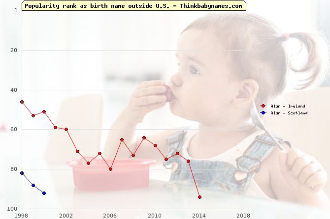 Top 100 baby names ranking of Alan outside U.S.