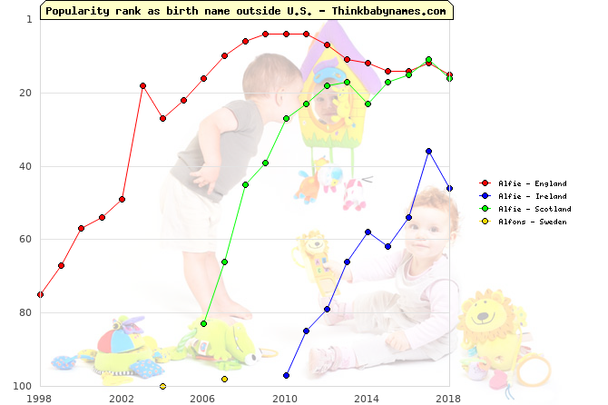 Top 100 baby names ranking of Alfie, Alfons outside U.S.