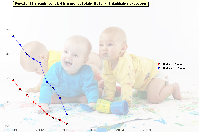 Top 100 baby names ranking of Andre, Andreas outside U.S.