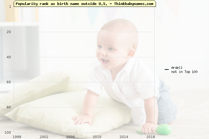 Top 100 baby names ranking of Ardell outside U.S.