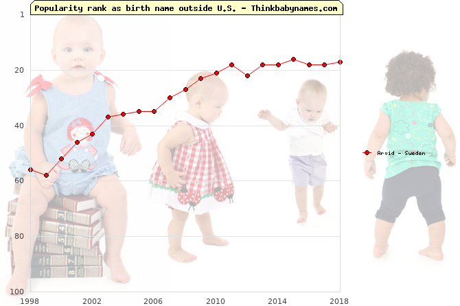 Top 100 baby names ranking of Arvid outside U.S.