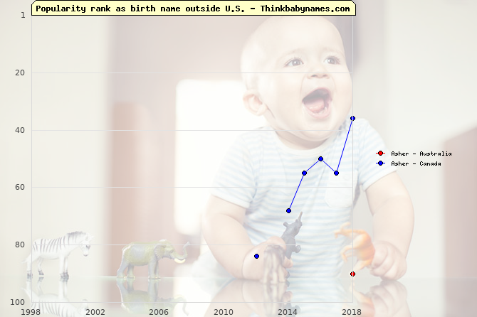 Top 100 baby names ranking of Asher outside U.S.