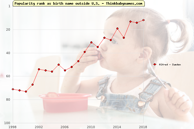 Top 100 baby names ranking of Alfred outside U.S.